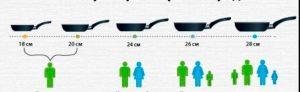 kaip išsirinkti keptuvės diametra pagal šeimos žmoniu skaičiu